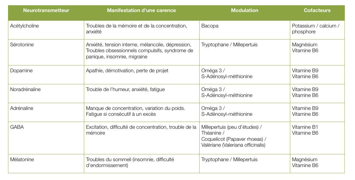 Tableau des principaux neurotransmetteurs